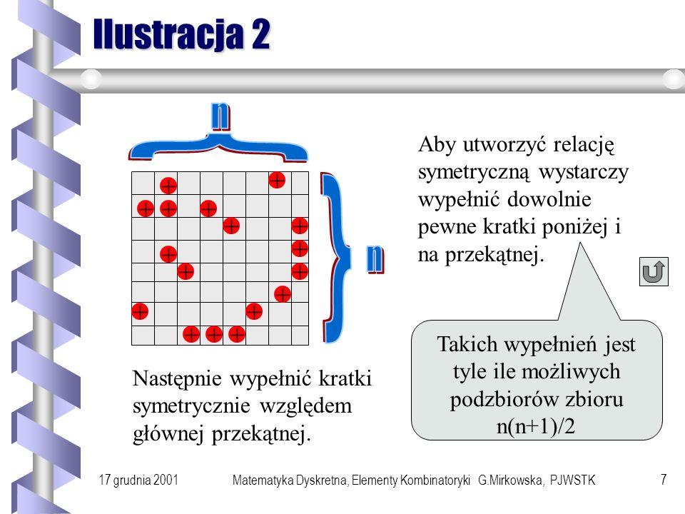 17 grudnia 2001Matematyka Dyskretna, Elementy Kombinatoryki G.Mirkowska, PJWSTK6 Ilustracja 1 + + + + + + + + Przekątna to n pozycji. Poza przekątną j