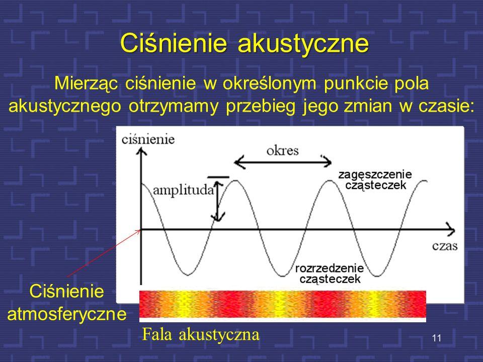 11 Ciśnienie akustyczne Mierząc ciśnienie w określonym punkcie pola akustycznego otrzymamy przebieg jego zmian w czasie: Fala akustyczna Ciśnienie atm