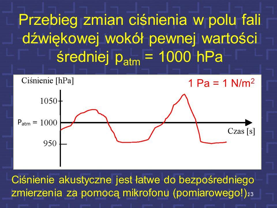 13 Przebieg zmian ciśnienia w polu fali dźwiękowej wokół pewnej wartości średniej p atm = 1000 hPa 1 Pa = 1 N/m 2 Ciśnienie akustyczne jest łatwe do b