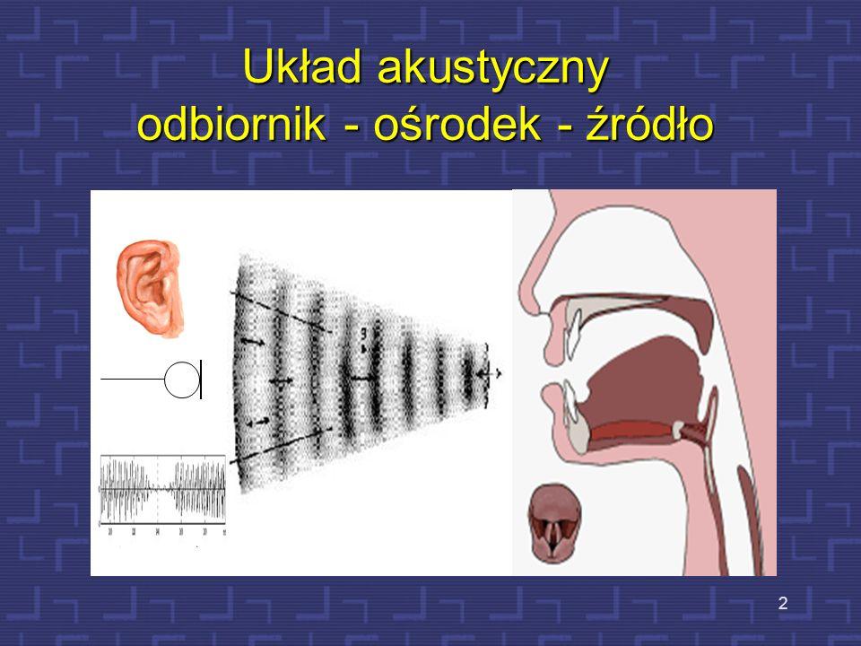 Zakres słyszenia mowy i muzyki 33