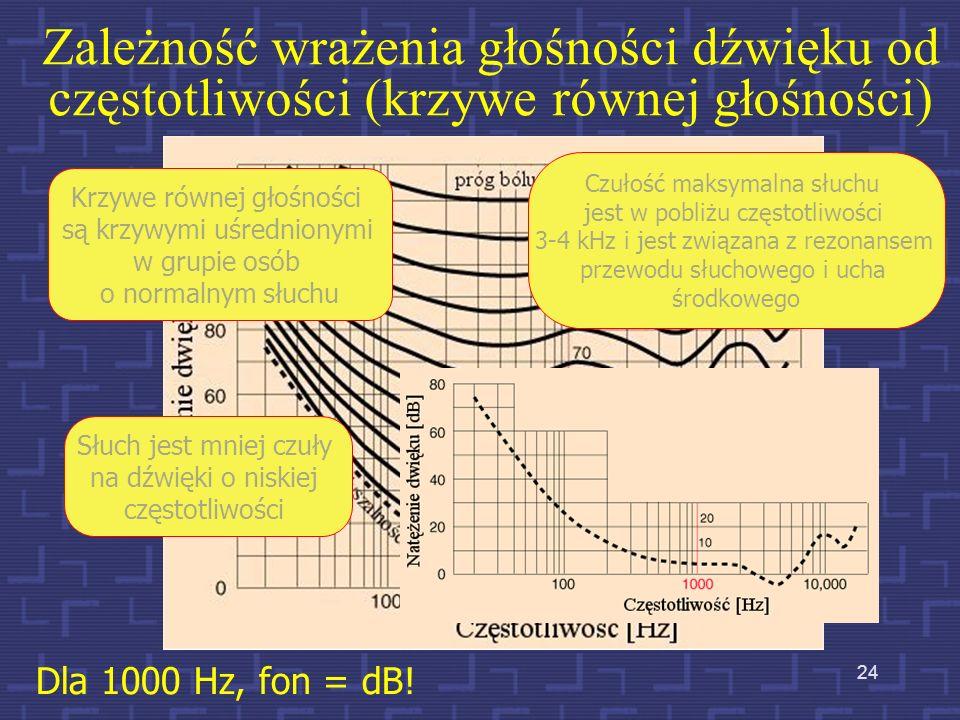 Zależność wrażenia głośności dźwięku od częstotliwości (krzywe równej głośności) Dla 1000 Hz, fon = dB! Krzywe równej głośności są krzywymi uśredniony