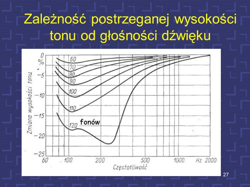 27 Zależność postrzeganej wysokości tonu od głośności dźwięku