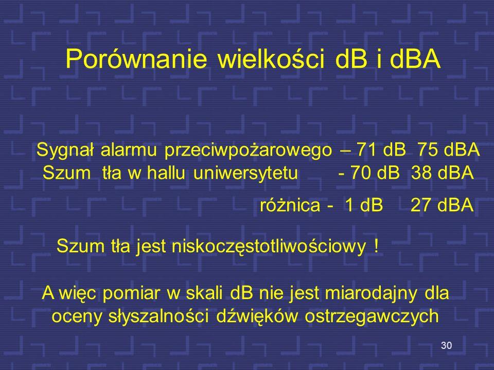 30 Porównanie wielkości dB i dBA Sygnał alarmu przeciwpożarowego – 71 dB 75 dBA Szum tła w hallu uniwersytetu - 70 dB 38 dBA różnica - 1 dB 27 dBA A w
