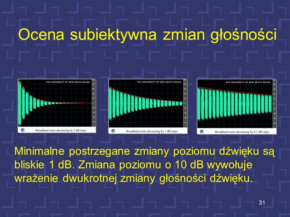 Ocena subiektywna zmian głośności 31 Minimalne postrzegane zmiany poziomu dźwięku są bliskie 1 dB. Zmiana poziomu o 10 dB wywołuje wrażenie dwukrotnej