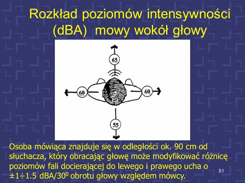 Rozkład poziomów intensywności (dBA) mowy wokół głowy Osoba mówiąca znajduje się w odległości ok. 90 cm od słuchacza, który obracając głowę może modyf