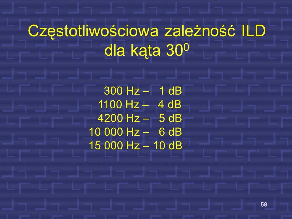 Częstotliwościowa zależność ILD dla kąta 30 0 59 300 Hz – 1 dB 1100 Hz – 4 dB 4200 Hz – 5 dB 10 000 Hz – 6 dB 15 000 Hz – 10 dB