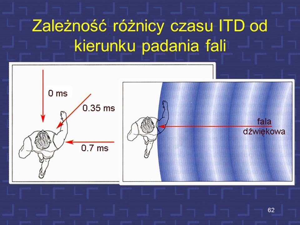 Zależność różnicy czasu ITD od kierunku padania fali 62
