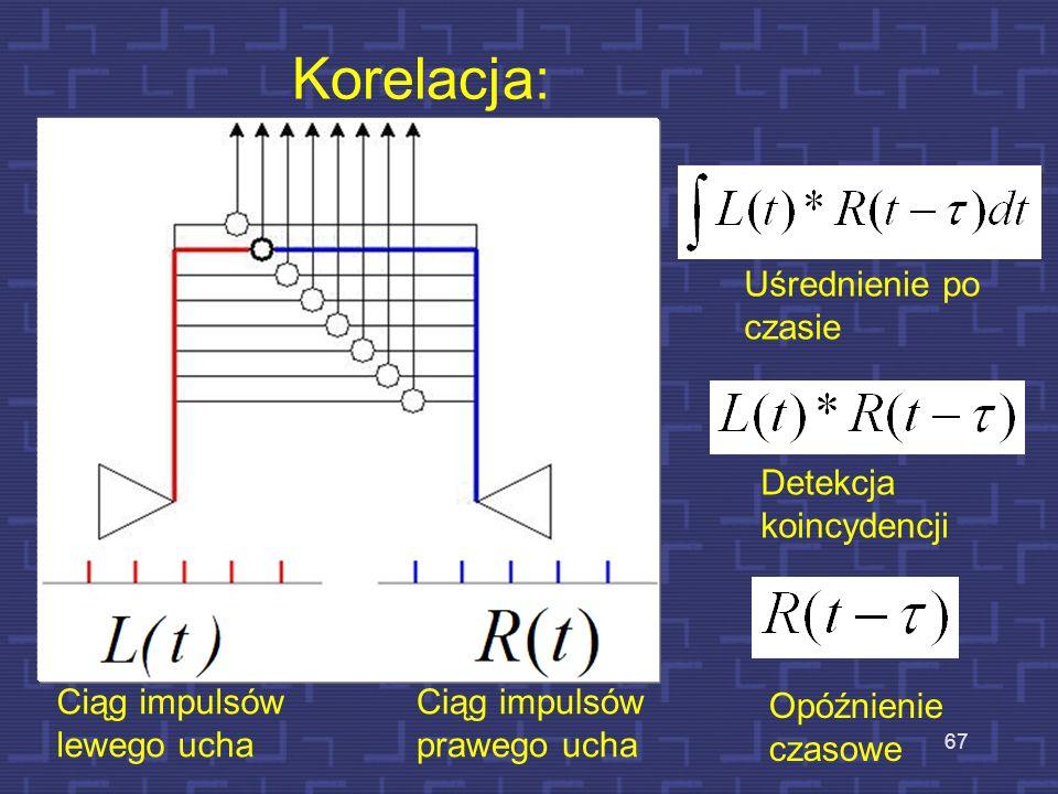 Korelacja: Ciąg impulsów lewego ucha Ciąg impulsów prawego ucha Opóźnienie czasowe Detekcja koincydencji Uśrednienie po czasie 67