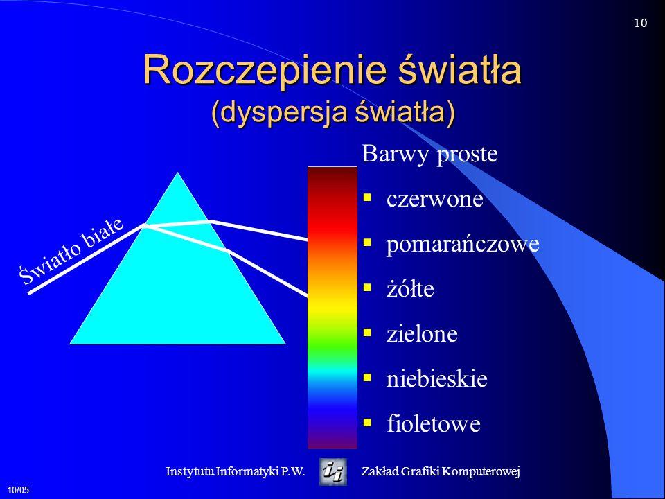 10/05 11 Instytutu Informatyki P.W.Zakład Grafiki Komputerowej Opis fizyczny barwy kolorymetria długość fali rozkład energetyczny dominująca długość fali czystość pobudzenia