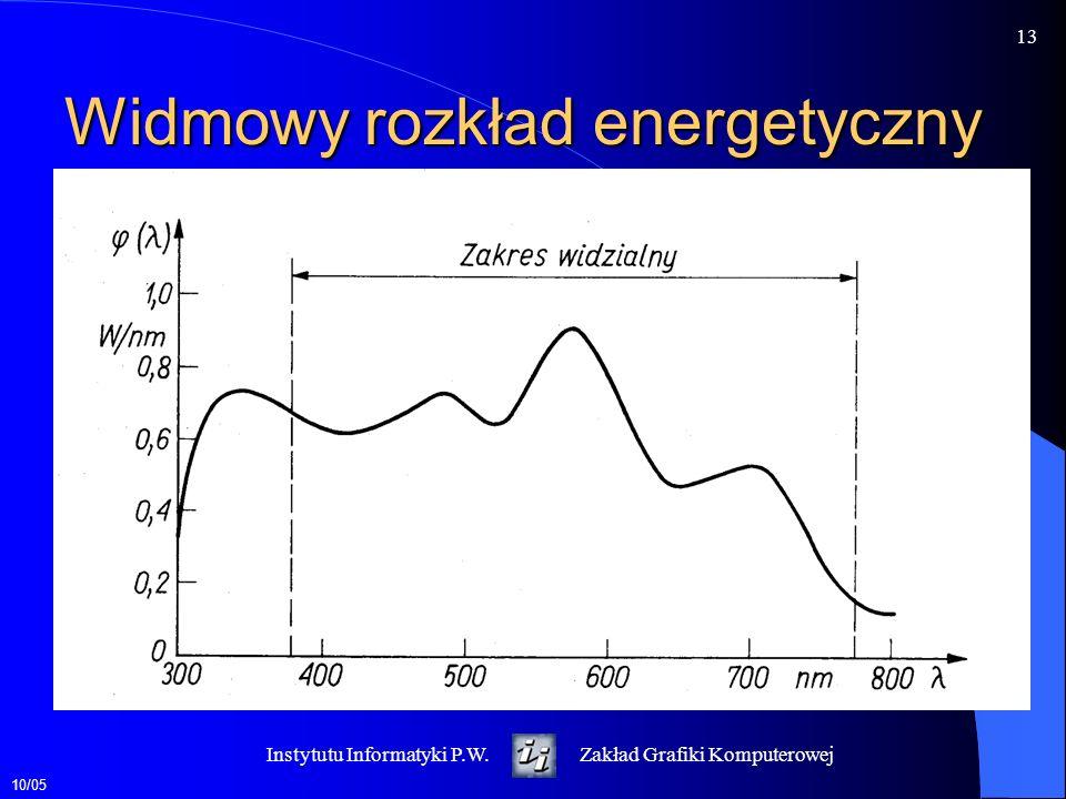 10/05 14 Instytutu Informatyki P.W.Zakład Grafiki Komputerowej Widmowy rozkład energetyczny z dominującą długością fali