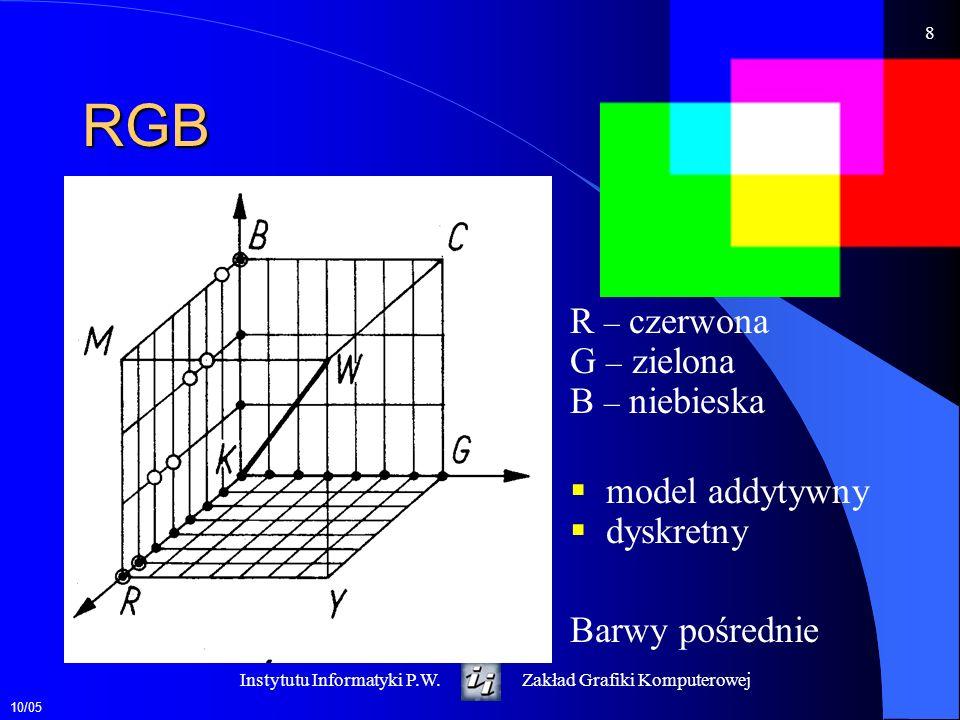 10/05 9 Instytutu Informatyki P.W.Zakład Grafiki Komputerowej CMY C – zielono- niebieska M – purpurowa Y – żółta model subtraktywny CMYK Druk wielokolorowy