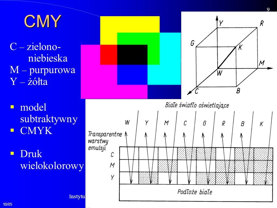 10/05 10 Instytutu Informatyki P.W.Zakład Grafiki Komputerowej Rozczepienie światła (dyspersja światła) Barwy proste czerwone pomarańczowe żółte zielone niebieskie fioletowe Światło białe