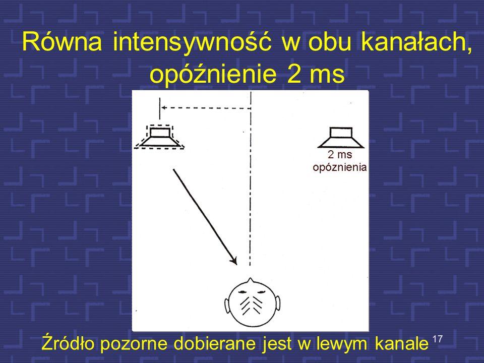 Równa intensywność w obu kanałach, zwiększone opóźnienie w prawym kanale 16 Źródło pozorne dobierane jest dalej w lewo