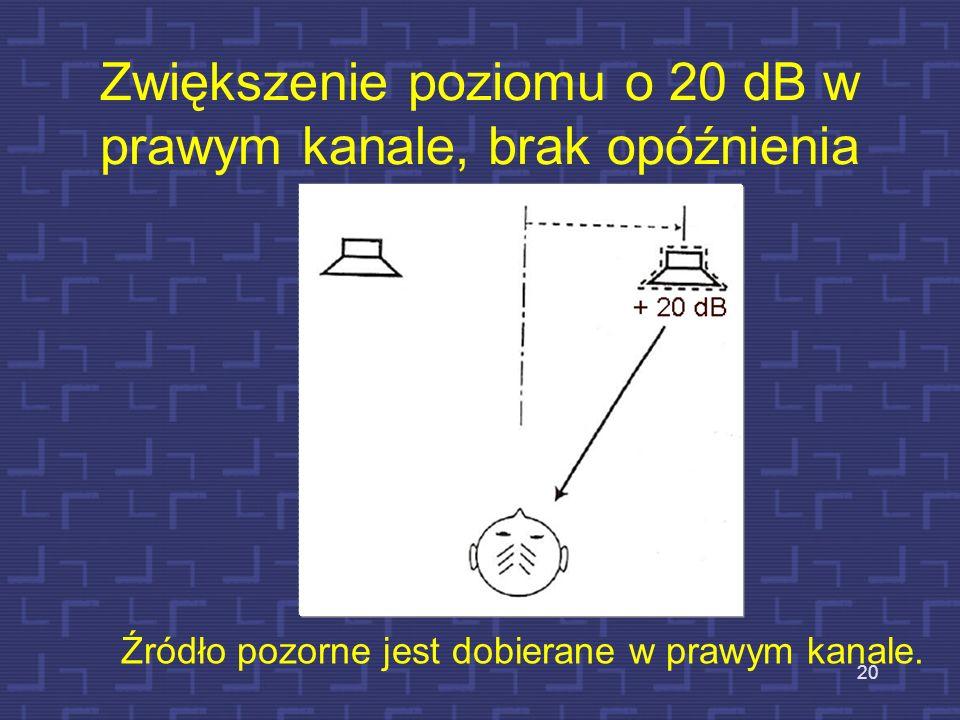 Dalsze zwiększenie poziomu, o 10 dB, brak opóźnienia 19 Źródło pozorne jest dobierane dalej w kierunku głośniejszego kanału