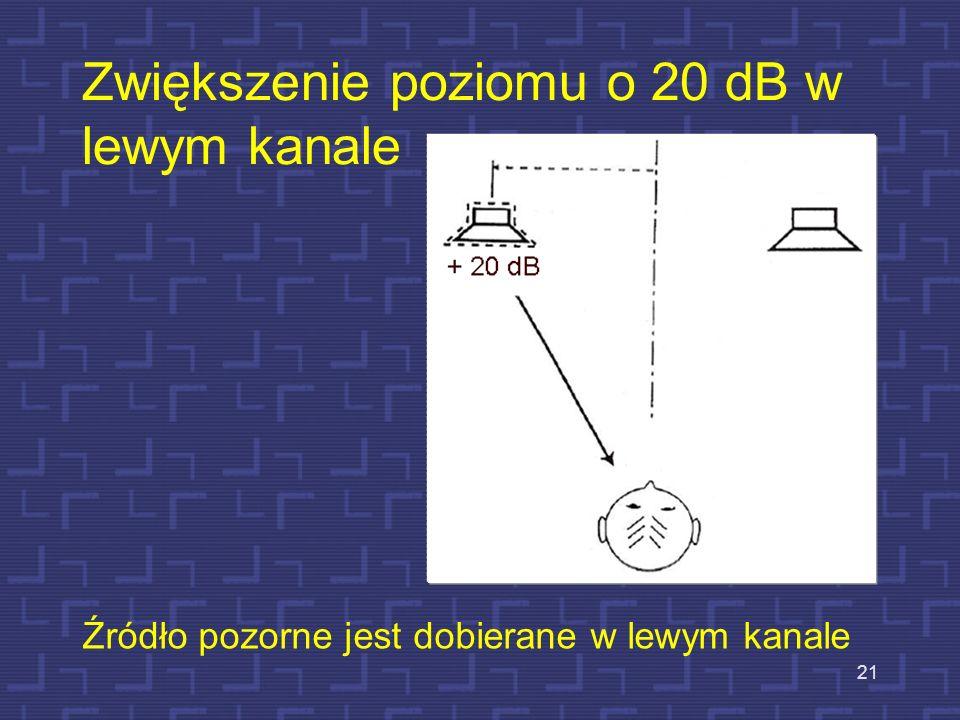 Zwiększenie poziomu o 20 dB w prawym kanale, brak opóźnienia 20 Źródło pozorne jest dobierane w prawym kanale.
