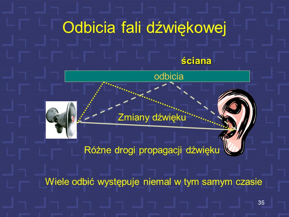Zasadnicze problemy w pomieszczeniach Obniżenie poziomu hałasów Zrozumiałość mowy Jakość mowy Jakość brzmienia muzyki 34
