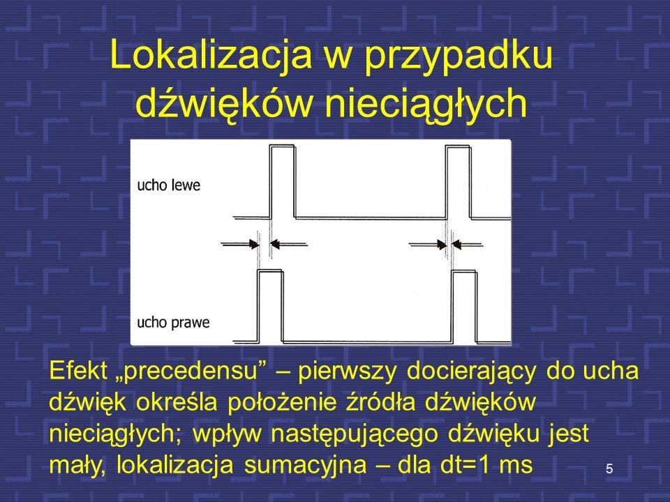 Do prawego głośnika jest dodane małe opóźnienie, przy równej intensywności w obu kanałach 15 Źródło pozorne przesuwa się nieznacznie w kierunku głośnika lewego