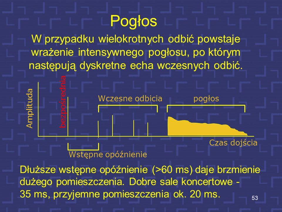 Pogłos Amplituda Czas dojścia Prędkość dźwięku wynosi 344 m/s, stąd opóźnienie = 1 msec odpowiada dodatkowej drodze równej 34,4 cm wczesne odbicia bez