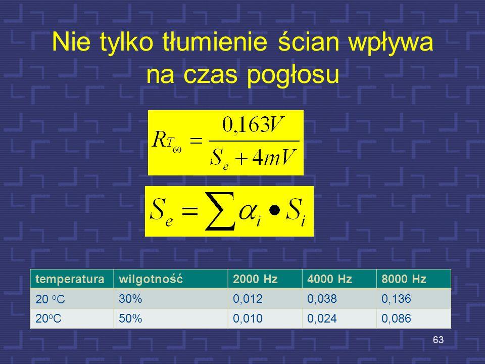 Przykład obliczenia czasu pogłosu dla 1 kHz Pomieszczenie o wymiarach 10x9z4m – podłoga i sufit; beton, ściany okładzina tynkowa V=360 m 3 ; powierzch