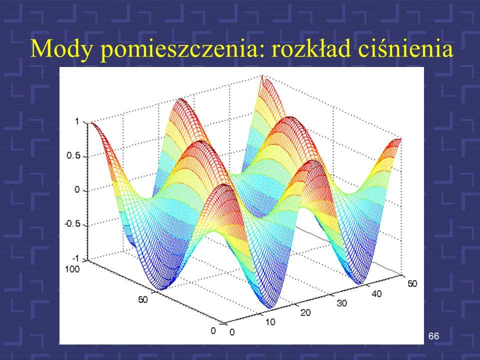 Fale stojące w prostopadłościennej komorze Mody pomieszczenia (fale rezonansowe) są opisywane kolejnymi numerami n 1, n 2, n 3 Jeżeli L (długość), W (