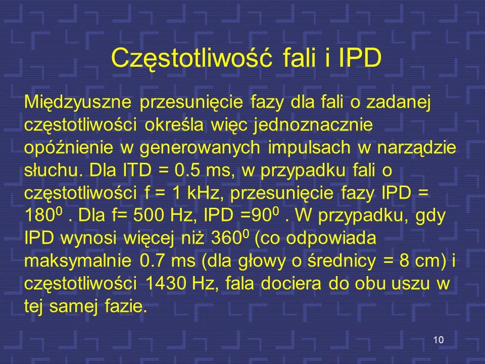 Częstotliwość fali i IPD 10 Międzyuszne przesunięcie fazy dla fali o zadanej częstotliwości określa więc jednoznacznie opóźnienie w generowanych impul