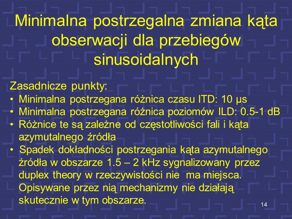 Minimalna postrzegalna zmiana kąta obserwacji dla przebiegów sinusoidalnych 14 Zasadnicze punkty: Minimalna postrzegana różnica czasu ITD: 10 μs Minim