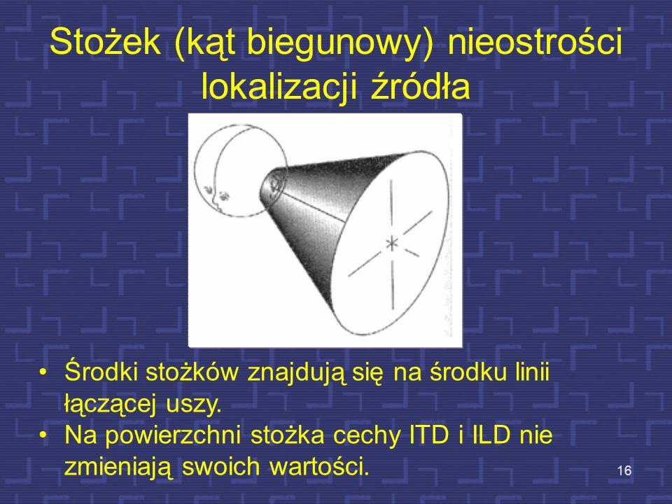 Stożek (kąt biegunowy) nieostrości lokalizacji źródła 16 Środki stożków znajdują się na środku linii łączącej uszy. Na powierzchni stożka cechy ITD i