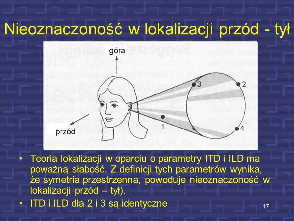 Nieoznaczoność w lokalizacji przód - tył Teoria lokalizacji w oparciu o parametry ITD i ILD ma poważną słabość. Z definicji tych parametrów wynika, że