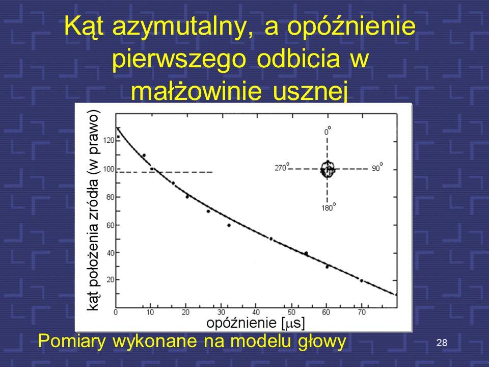 Kąt azymutalny, a opóźnienie pierwszego odbicia w małżowinie usznej 28 Pomiary wykonane na modelu głowy