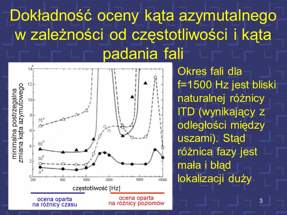 Dokładność oceny kąta azymutalnego w zależności od częstotliwości i kąta padania fali 3 Okres fali dla f=1500 Hz jest bliski naturalnej różnicy ITD (w