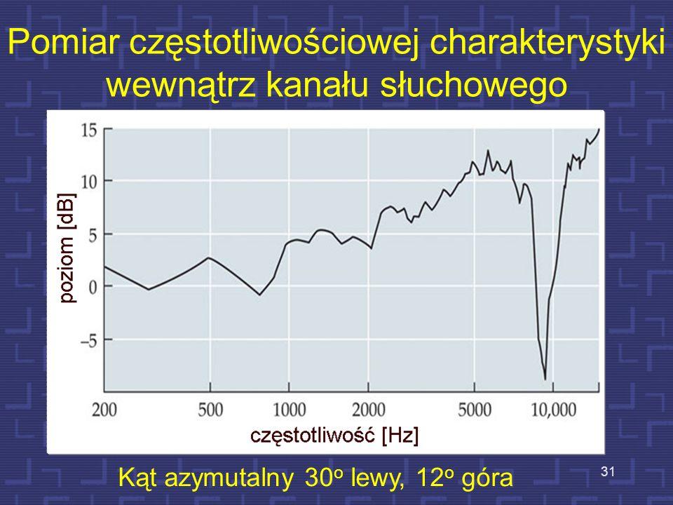 Pomiar częstotliwościowej charakterystyki wewnątrz kanału słuchowego Kąt azymutalny 30 o lewy, 12 o góra 31