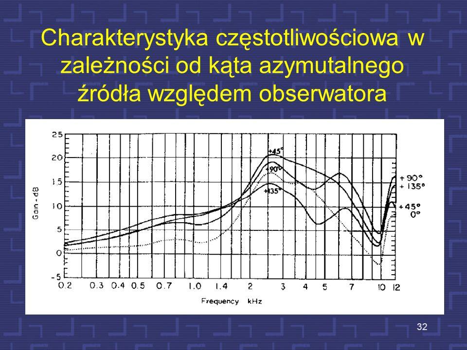 32 Charakterystyka częstotliwościowa w zależności od kąta azymutalnego źródła względem obserwatora