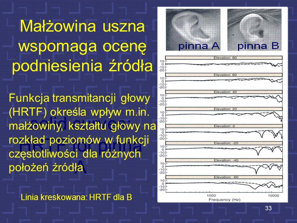 Małżowina uszna wspomaga ocenę podniesienia źródła solid curves: HRTF for pinna A Linia kreskowana: HRTF dla B Funkcja transmitancji głowy (HRTF) okre