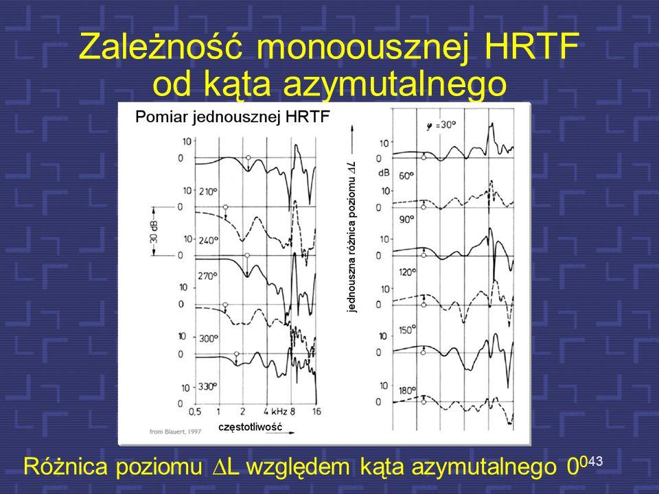 Zależność monoousznej HRTF od kąta azymutalnego 43 Różnica poziomu L względem kąta azymutalnego 0 0