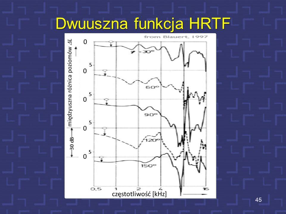 Dwuuszna funkcja HRTF 45