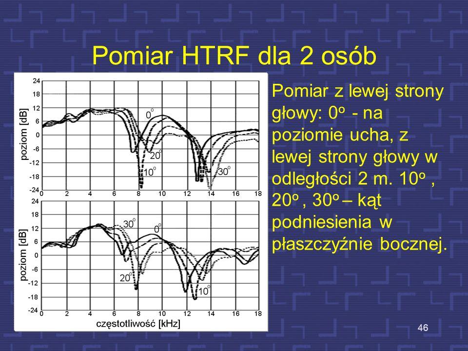 Pomiar HTRF dla 2 osób 46 Pomiar z lewej strony głowy: 0 o - na poziomie ucha, z lewej strony głowy w odległości 2 m. 10 o, 20 o, 30 o – kąt podniesie