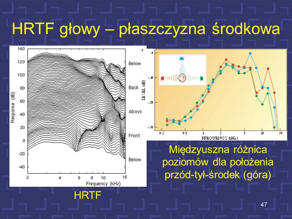 HRTF głowy – płaszczyzna środkowa 47 Międzyuszna różnica poziomów dla położenia przód-tył-środek (góra) HRTF