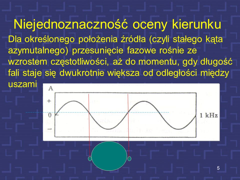 6 Niejednoznaczność w lokalizacji źródeł tonów sinusoidalnych Przesunięcie fazy o 180 0 powoduje trudności w ocenie, z której strony dźwięk dochodzi pierwszy.