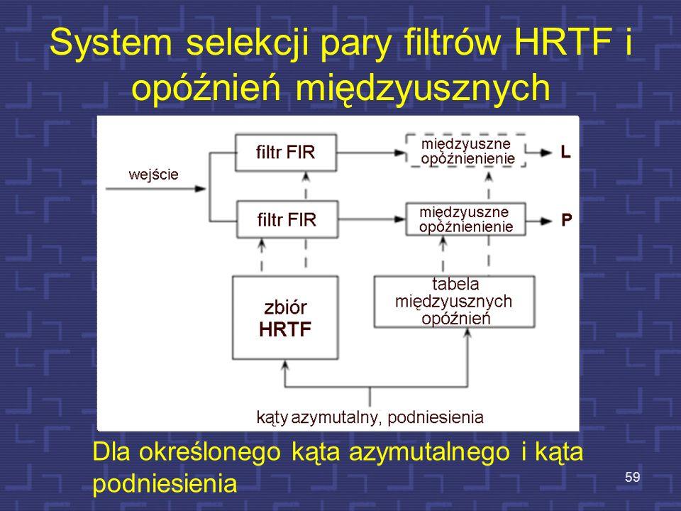 System selekcji pary filtrów HRTF i opóźnień międzyusznych 59 Dla określonego kąta azymutalnego i kąta podniesienia