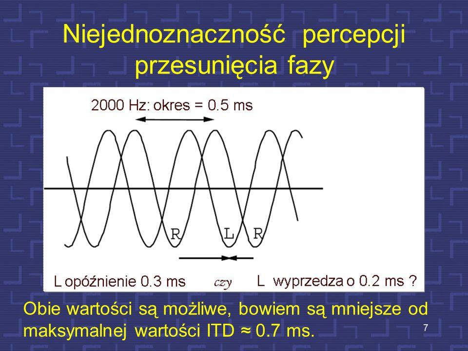 Niejednoznaczność percepcji przesunięcia fazy 7 Obie wartości są możliwe, bowiem są mniejsze od maksymalnej wartości ITD 0.7 ms.