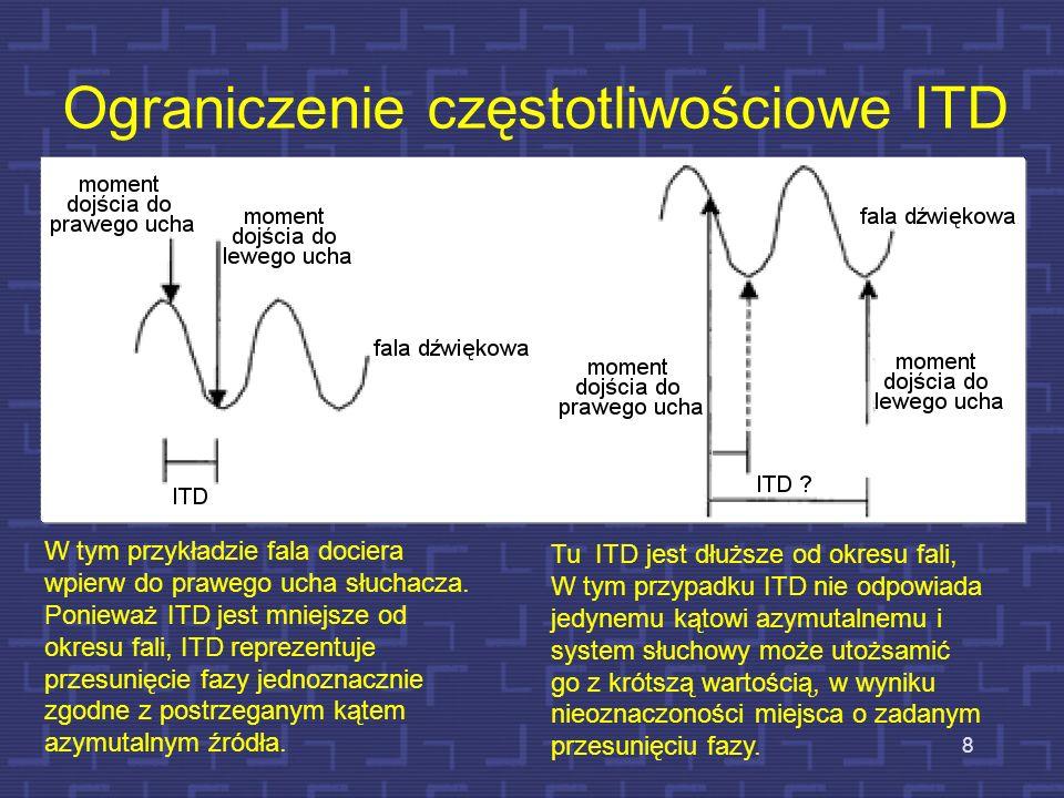 Redukcja nieoznaczoności ITD i ILD Obroty głowy w płaszczyźnie horyzontalnej wprowadzają zmianę wartości ITD i ILD likwidując nieoznaczoność kąta azymutalnego.