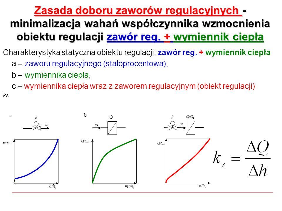Zasada doboru zaworów regulacyjnych - minimalizacja wahań współczynnika wzmocnienia obiektu regulacji zawór reg. + wymiennik ciepła Charakterystyka st