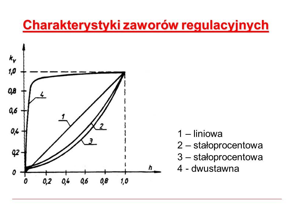 Charakterystyki zaworów regulacyjnych 1 – liniowa 2 – stałoprocentowa 3 – stałoprocentowa 4 - dwustawna