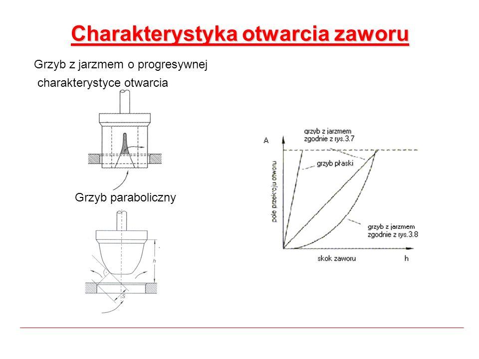 Charakterystyka otwarcia zaworu Grzyb z jarzmem o progresywnej charakterystyce otwarcia Grzyb paraboliczny