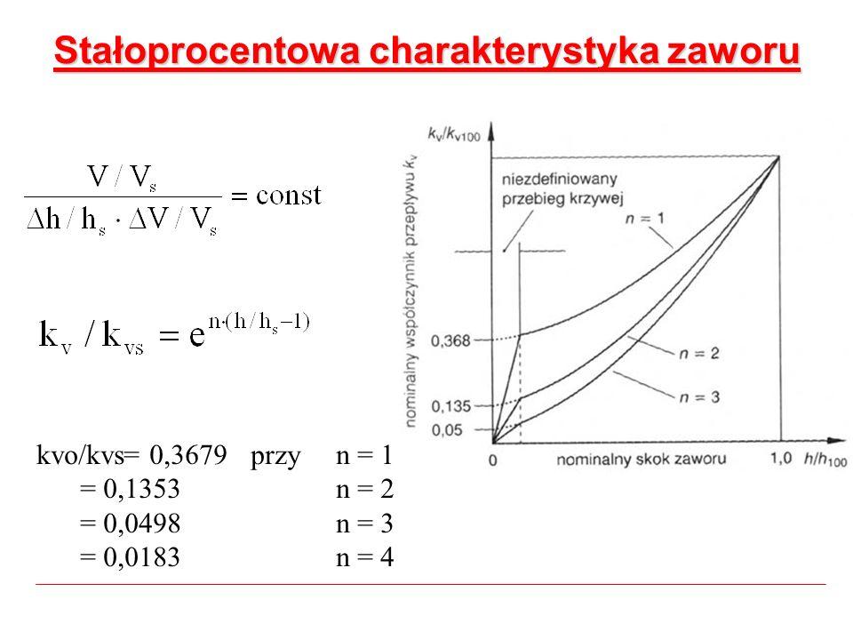 Stałoprocentowa charakterystyka zaworu kvo/kvs= 0,3679 przy n = 1 = 0,1353 n = 2 = 0,0498 n = 3 = 0,0183 n = 4