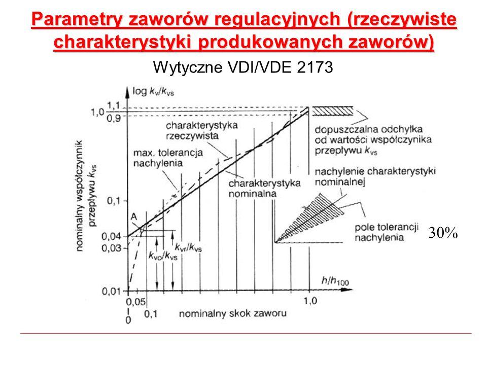 Parametry zaworów regulacyjnych (rzeczywiste charakterystyki produkowanych zaworów) Wytyczne VDI/VDE 2173 30%