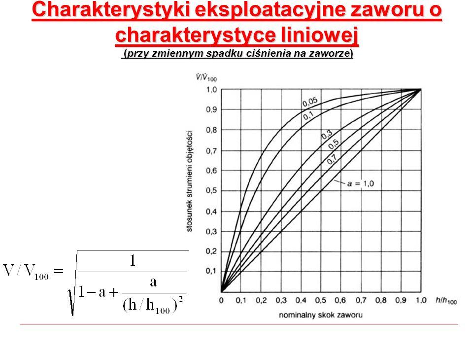 Charakterystyki eksploatacyjne zaworu o charakterystyce liniowej (przy zmiennym spadku ciśnienia na zaworze)