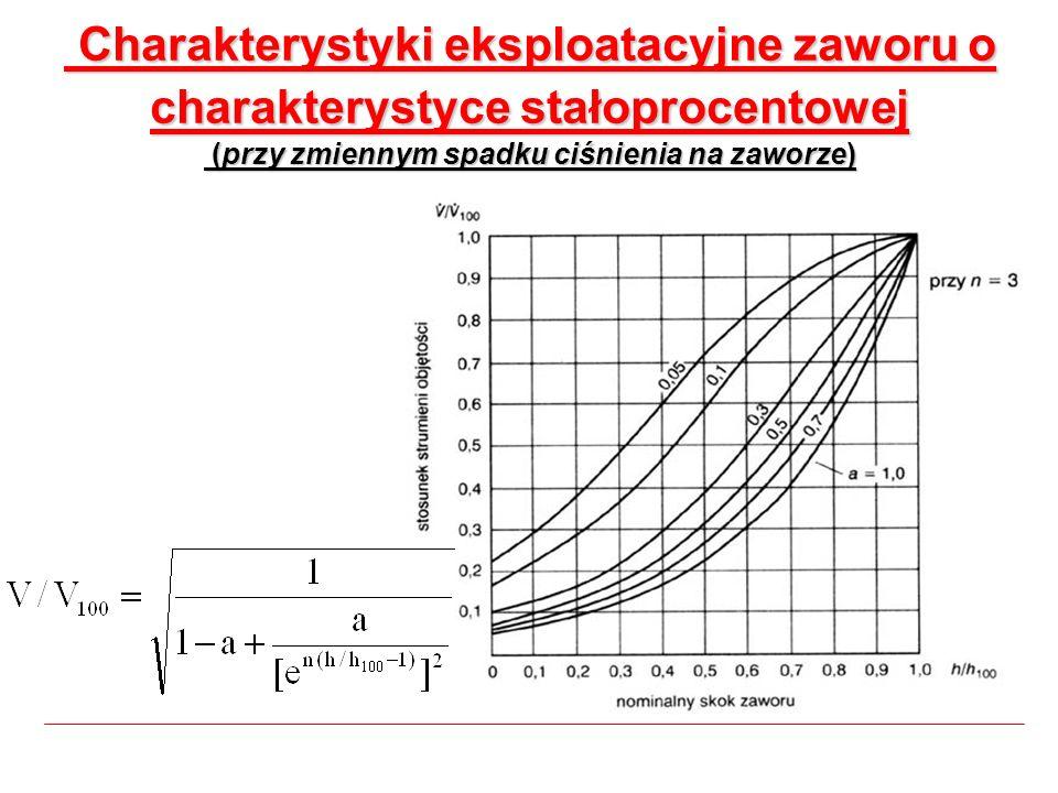 Charakterystyki eksploatacyjne zaworu o charakterystyce stałoprocentowej (przy zmiennym spadku ciśnienia na zaworze) Charakterystyki eksploatacyjne za