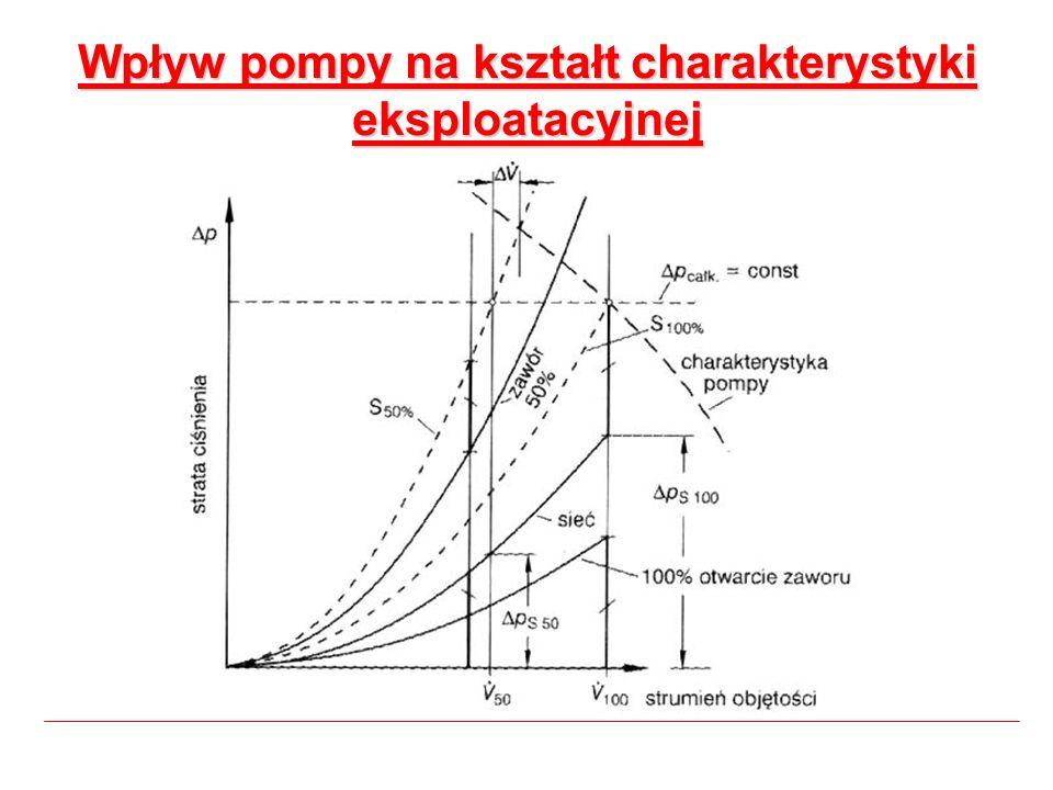 Wpływ pompy na kształt charakterystyki eksploatacyjnej