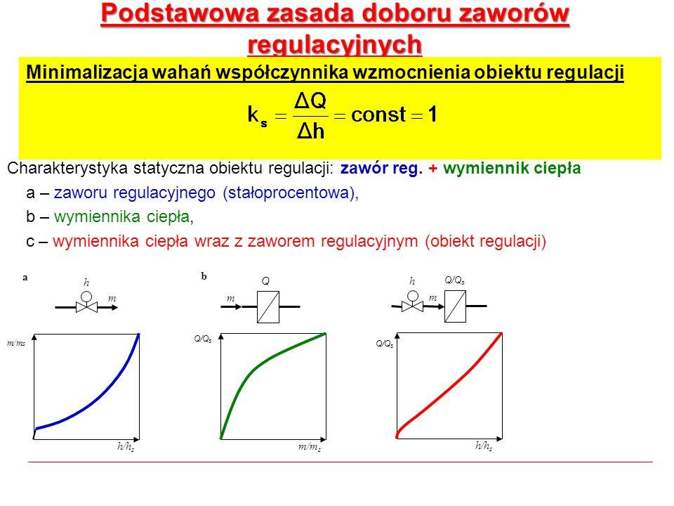 Podstawowa zasada doboru zaworów regulacyjnych Charakterystyka statyczna obiektu regulacji: zawór reg. + wymiennik ciepła a – zaworu regulacyjnego (st
